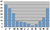 Monthly rainfall in Denpasar, Bali