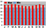 Average monthly temperatures (min & max) Denpasar, Bali