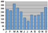 Monthly rainfall in Suva, Fiji